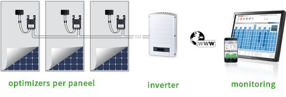 solar-edge-optimizers