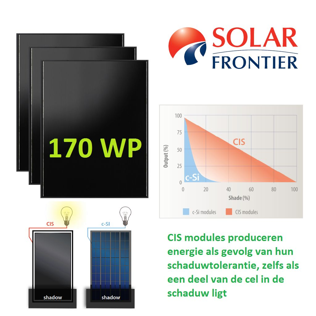 voordeel zonne energie